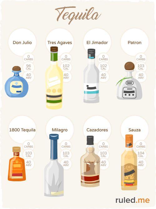 Keto & Alcohol: Can Alcohol Be Keto-Friendly? | Keto drink ...