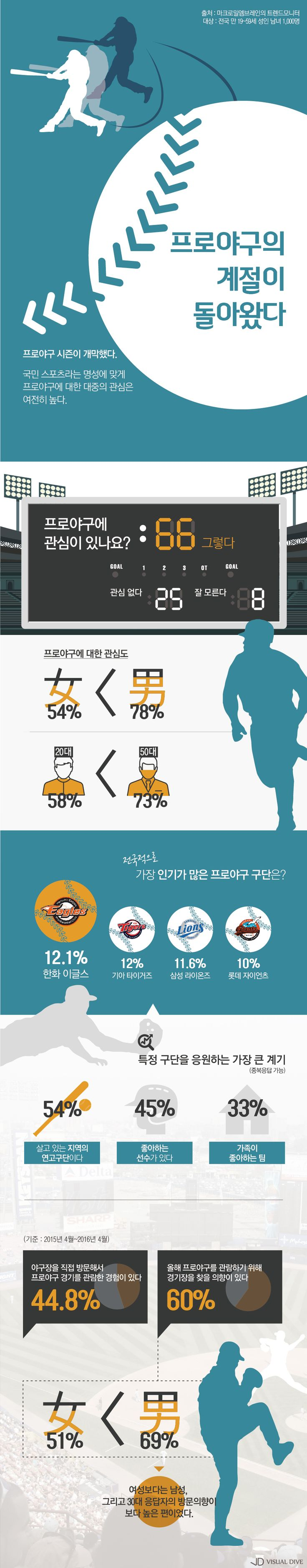 '돌아온 프로야구 계절!'…가장 인기 구단 어디? [인포그래픽] #KBO / #Infographic ⓒ 비주얼다이브 무단 복사·전재·재배포 금지