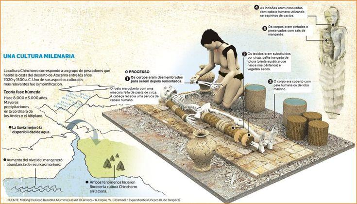 Processo de mumificação Chinchorro, cultura mais velha do planeta, no deserto de Atacama. A técnica mais antiga (5000 a 3000 a.C.) era chamada de mumificação preta. A partir de 3000 a.C., o manganês preto foi substituído pelo ocre vermelho, chamada de mumificação vermelha. A terceira e última técnica, a partir de 2000 a.C. era cobrir todo o corpo com uma espessa camada de argila, areia e cola de peixe. O corpo era conservado intacto, mantendo-se, inclusive, os órgãos internos.