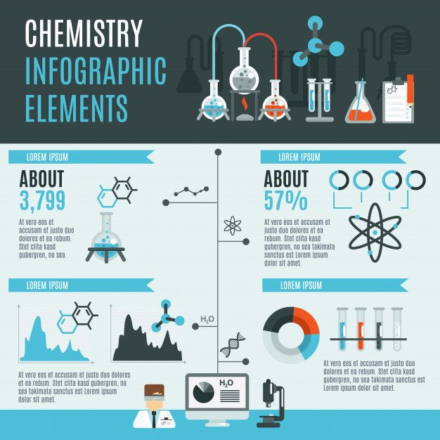 Download Chemistry Infographics Set For Free In 2020 Chemistry Infographic Infographic Poster