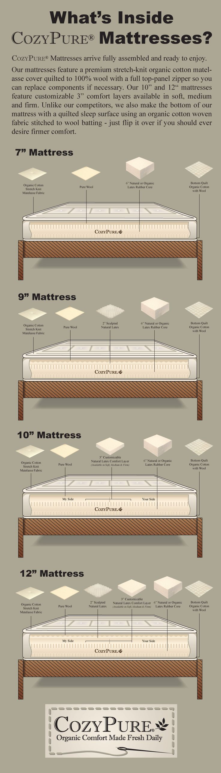At CozyPure, our mattresses are handcrafted with no foams, fillers or lies. Take a look inside each of our mattresses and decide if you want a sleep experience free of harmful chemicals. #mattress, #sleep, #cozypure, #organic, #healthy
