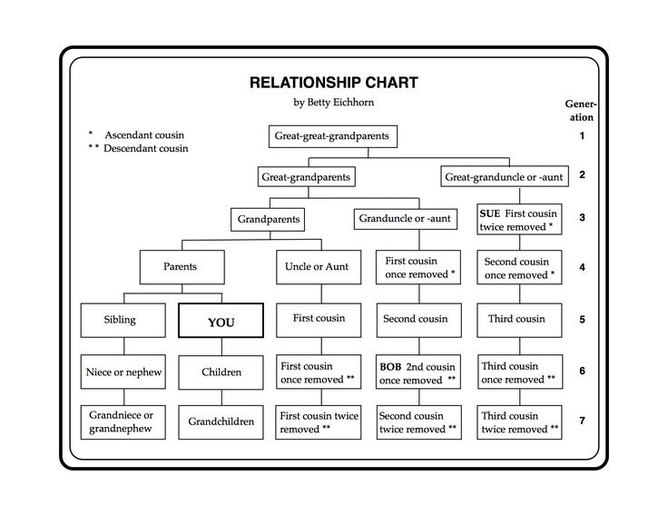 A Relationship Chart by Betty Eichhorn | Eastman's Online Genealogy Newsletter