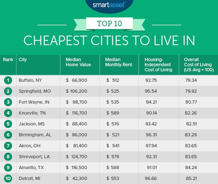 The 10 us cities where it 39 s cheapest to live tops top for Affordable places to live