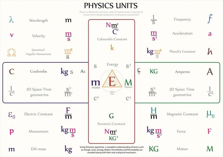 Tetryonics 01.19 - Physics Units