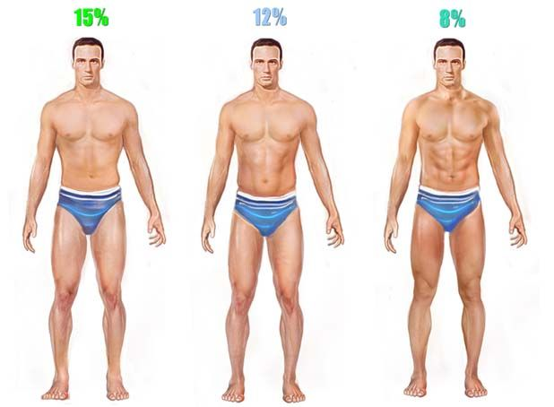 Low body fat is absolutely key if you ever want abs. Sub 10% for guys ...