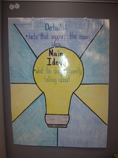 What is a supporting detail (5th grade stuff)?