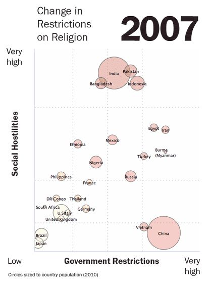 Religious restrictions among the world's most populous countries.