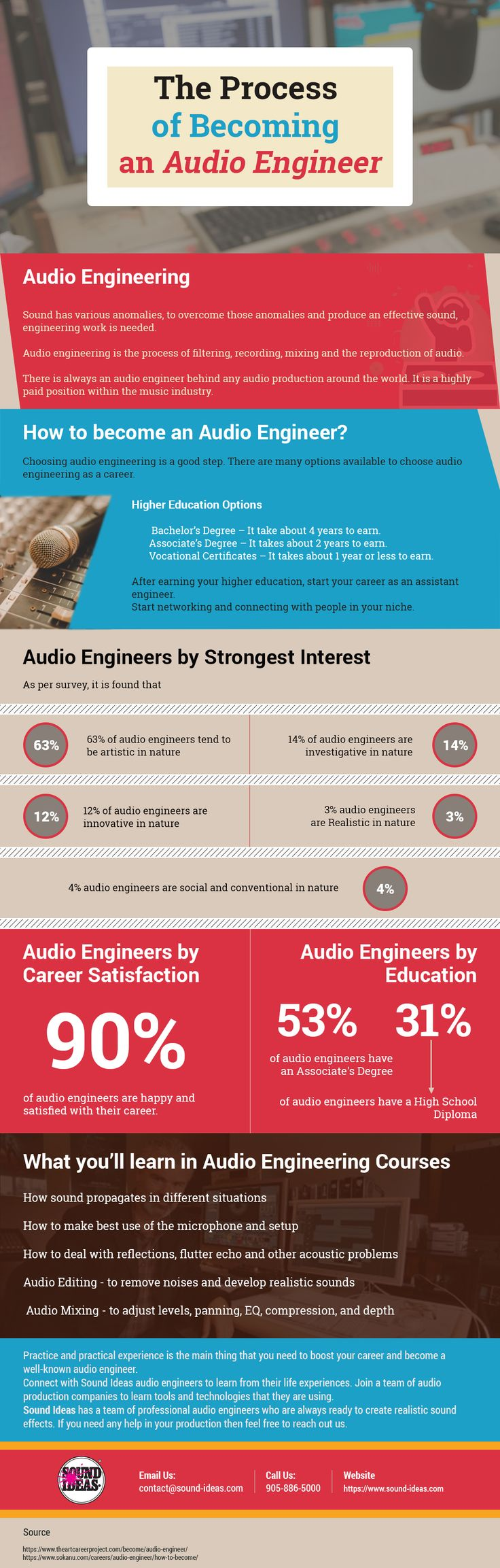 Audio engineers work on the technical aspects of recording. Check out this infographic for tips on how to become a better audio engineer. To learn more, visit www.soundideas.com.