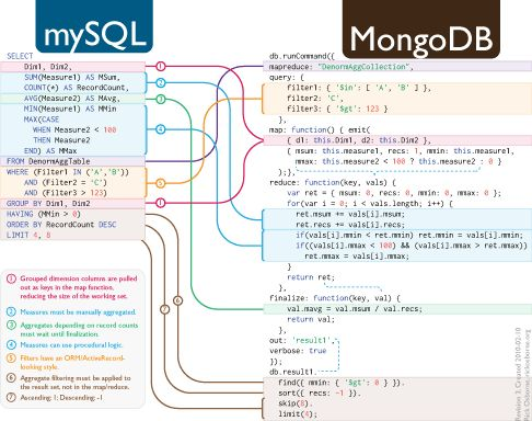 Translate SQL to MongoDB Mapreduce via http://nosql.mypopescu.com/post/392418792/translate-sql-to-mongodb-mapreduce
