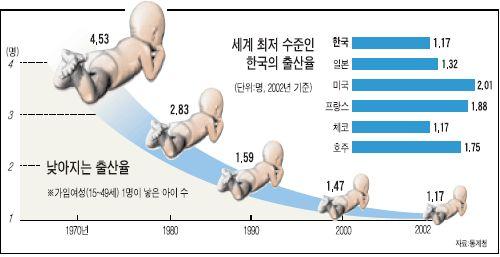 """""""아이, 없으면 어때""""…출산 평균연령 29.8세 - 중앙일보 뉴스"""