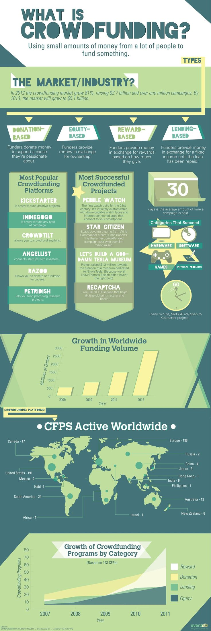 The Worldwide Crowdfunding Landscape: An Infographic