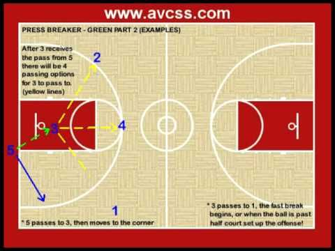 "Visit http://www.avcss.com for over 300+ ""Free"" video clips, and over 125+ ""Free"" handouts!  The most free youth basketball information on the web!    This press breaker changes up things a little from the basic press breaking set, but uses the same principles of press breaking.  There is a lot more motion / movement which makes it harder for th..."