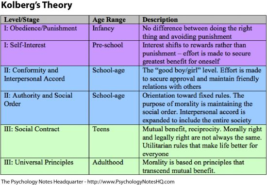 Kohlberg's Stages of Moral Development Research Paper Starter