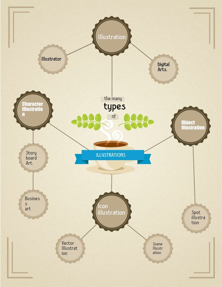 Types of #illustration and sources.