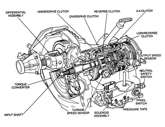 New Post Pdf Online Chrysler A604 41te Update Handbook Revised Atsg Automat Transmission Repair Automatic Transmission Service Automatic Transmission