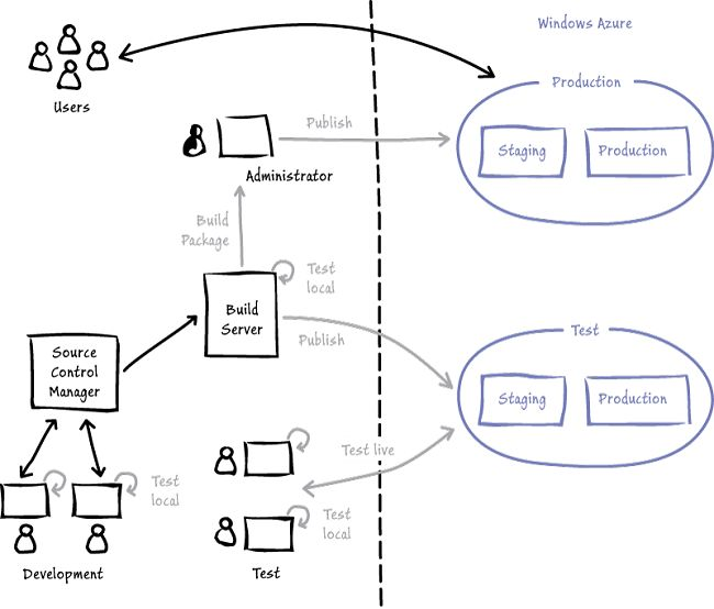 1000  images about windows azure on pinterest