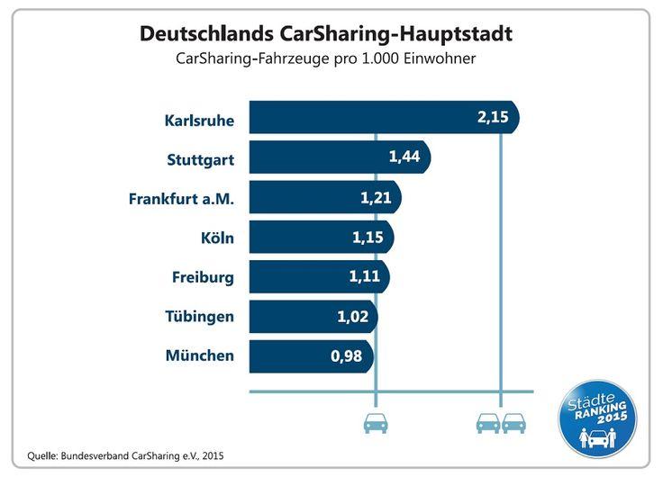 CarSharing-Städteranking 2015 | bcs Bundesverband CarSharing e.V.