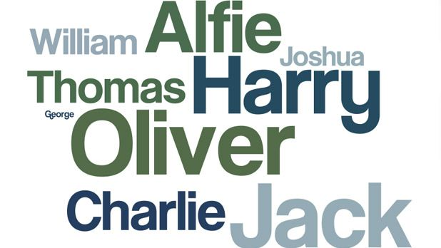Most popular names in the UK for boys...