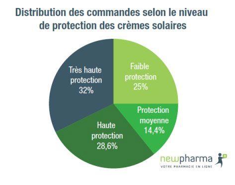 L'indice de protection solaire (UV) français est de 33,3 - L'Observatoire des Cosmétiques