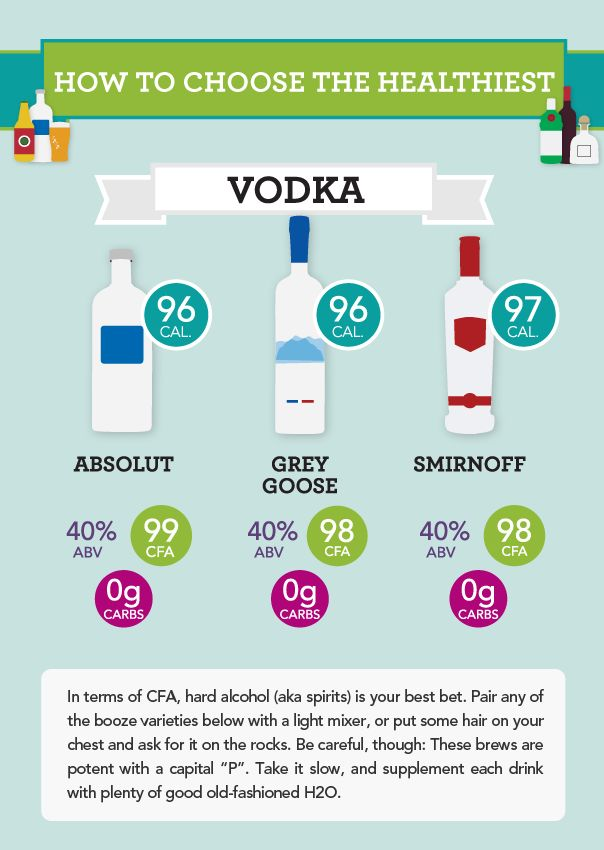What's the healthiest vodka? Here's your breakdown!