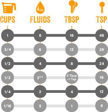Measurement Conversions Cheat Sheet at Cost Plus World Market >> #WorldMarket Cooking Tips