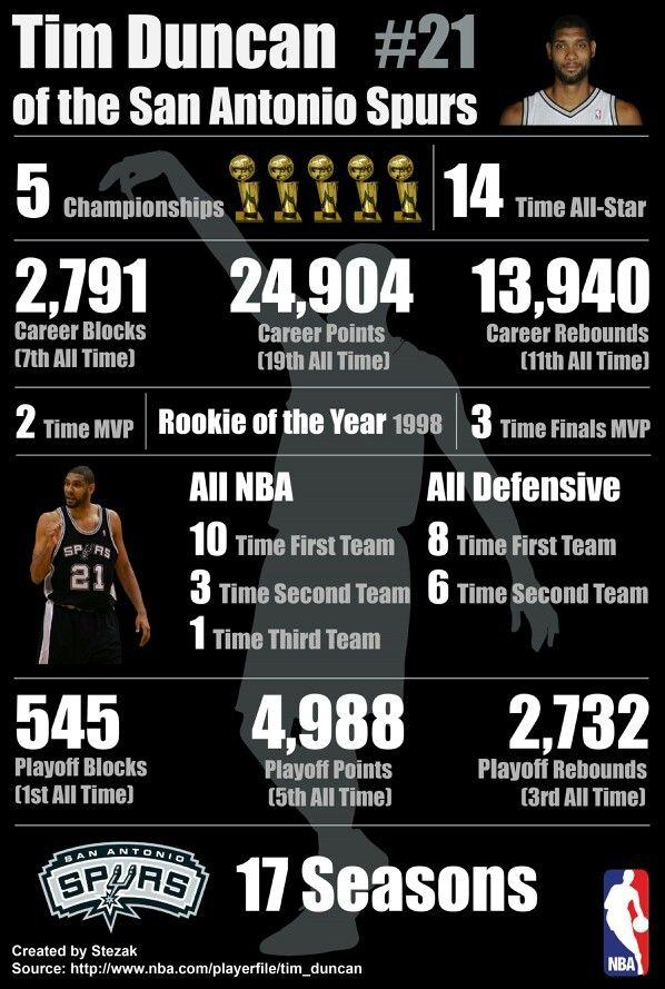 Spurs Tim Duncan 17 year Career Stats #sanantoniospurs #timduncan #gospursgo