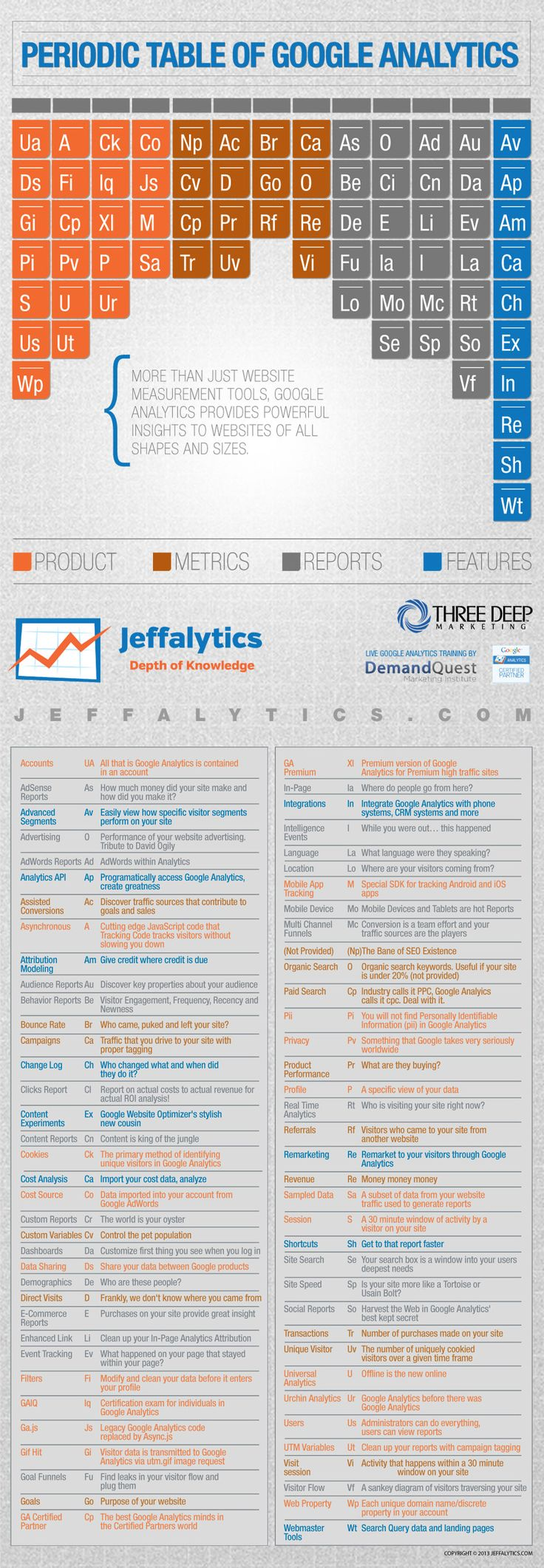 132 best periodic tables of all sorts images on pinterest infographic the periodic table of google analytics gamestrikefo Choice Image