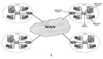 Skill Development: WANs: WIDE AREA NETWORK