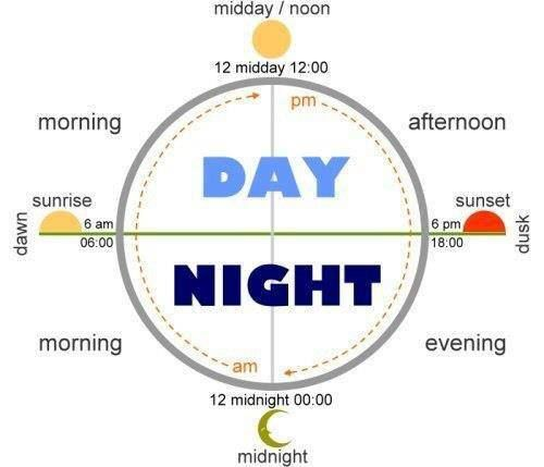 EwR.Poster #English Vocabulary - All About Day and Night