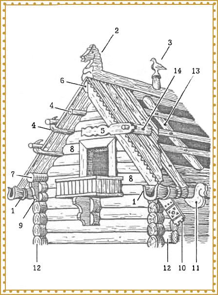 Russian wooden house Izba construction | Slavorum