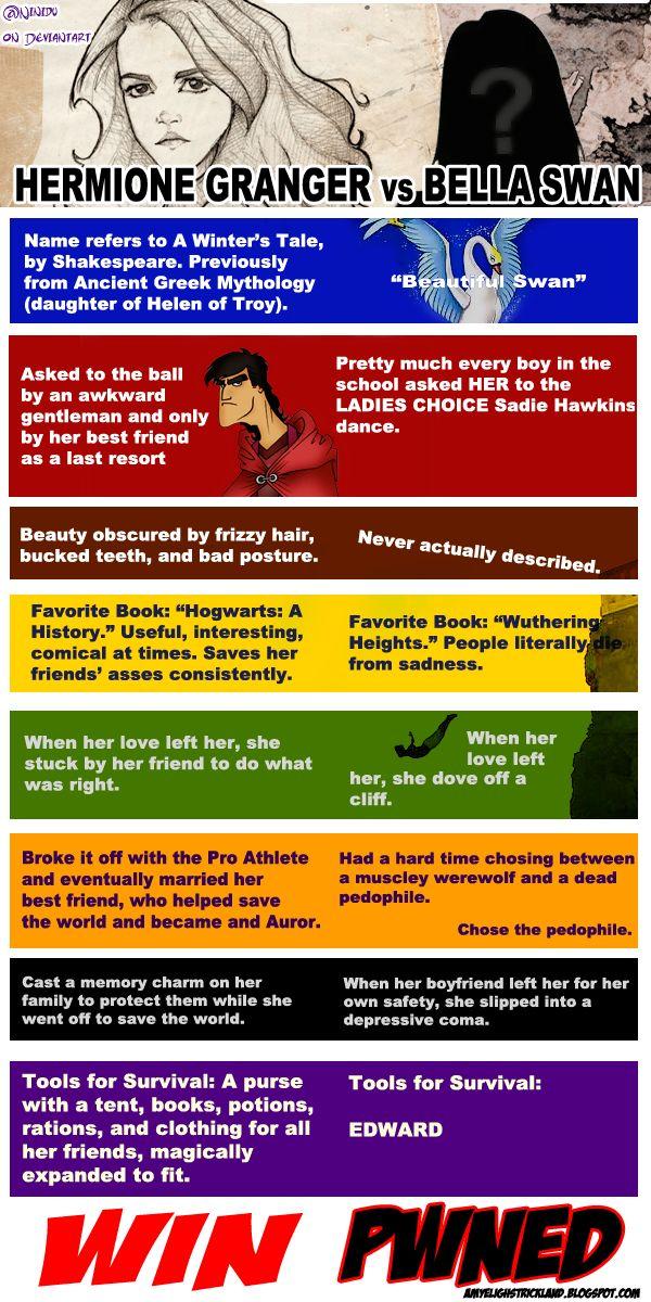 Hermione vs Bella.