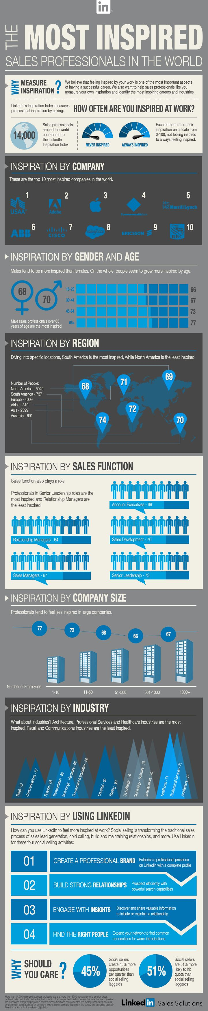 The most inspired sales professionals in the world [infographic]