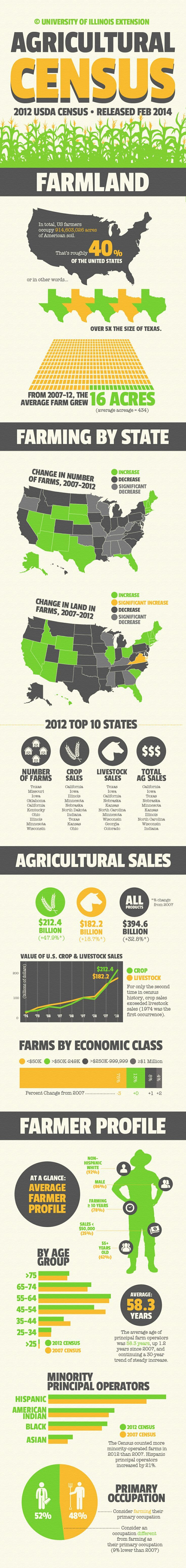 ProAg Friday Fun Ag Fact: University of Illinois Extension Office 2012 Ag Census Data Infographic