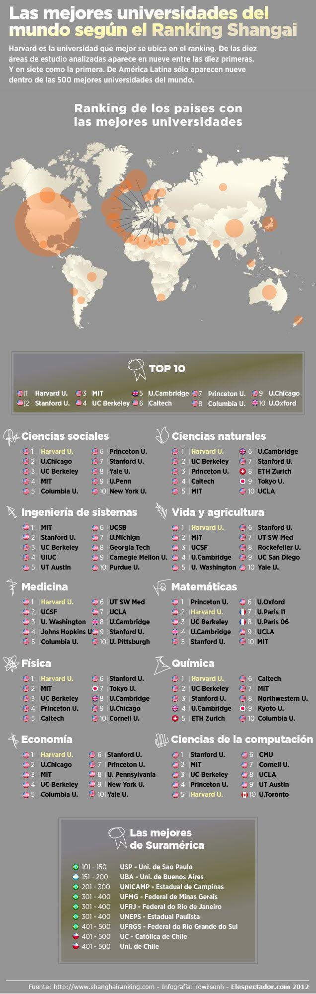 Ranking 2012 mejores universidades del Mundo #infografia #infographic #education