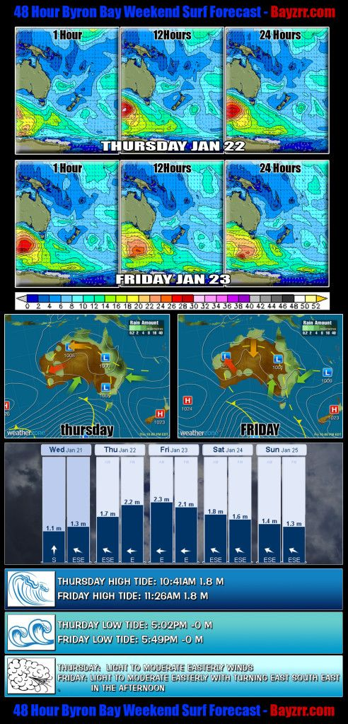 Byron Bay 48 Hour Weekend Surf Report Forecast for January 22