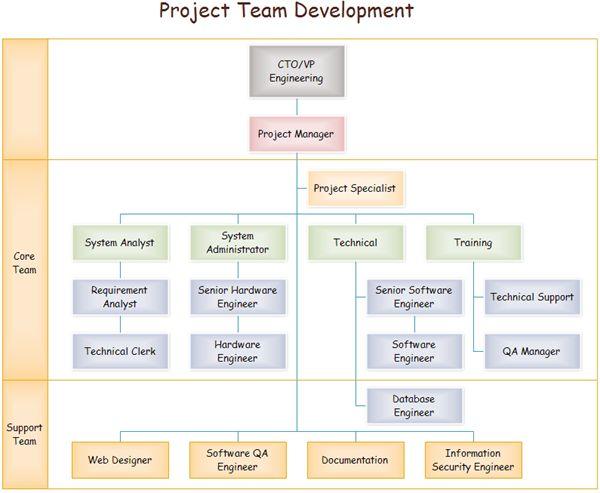 Team Organizational Chart Org charts Pinterest Chart - project organization chart