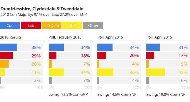 Looks like the sole @ScotTories MP David Mundell is toast @thesnp