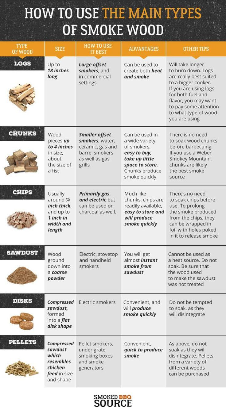 Guide To Using Different Types Of Smoke Wood Smoked Bbq