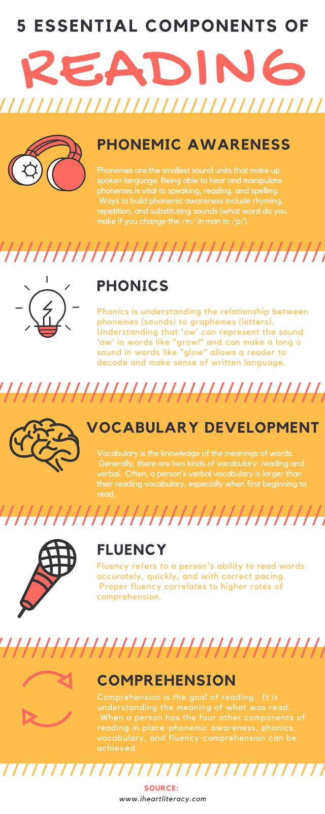 5 essential components of reading instruction phonemic awareness phonics vocabulary fluency