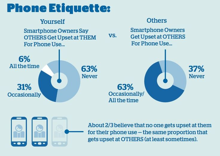 Cell phone dating etiquette