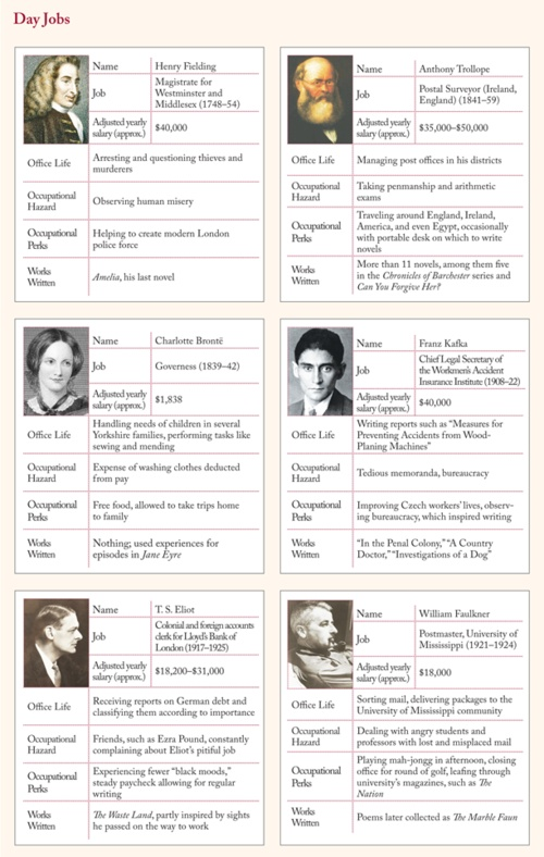The day jobs of famous authors