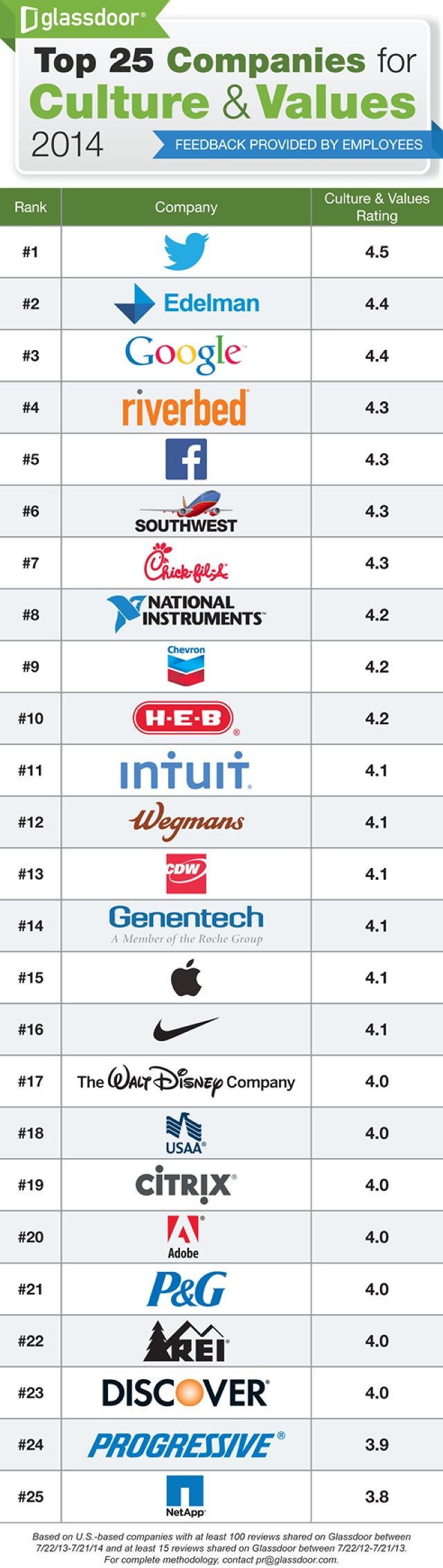 Glassdoor released it's first report on the companies with the best work cultures and values