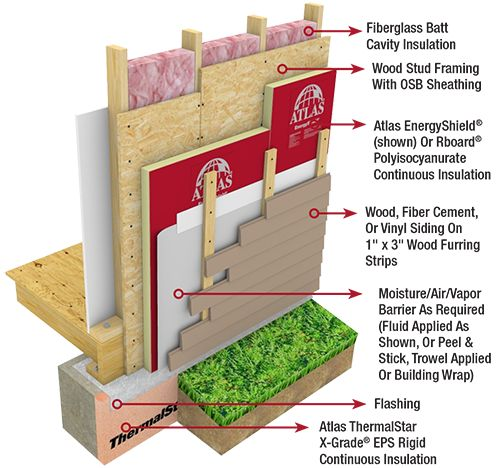 EnergyShield® wall insulation is recommended for use in residential applications as well as Type V light commercial construction.