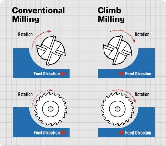 how to find feed rate in cnc