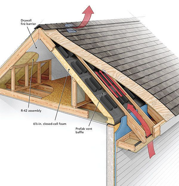 Although roof venting is an often-debated topic, Joseph Lstiburek says that the common approach -- a vented attic with insulation placed on an air-sealed attic floor -- is one of the most underappreciated assemblies in building science. To create a properly vented attic, Lstiburek outlines five steps: Seal the attic floor completely; bulk up the insulation above the top plate; vent the soffit continuously; provide plenty of airspace; and slightly pressurize the attic. Lstiburek also offers…