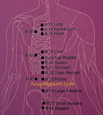 Accupressure points