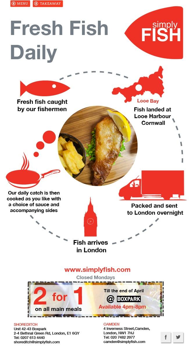 Simply Fish fresh fish newsletter