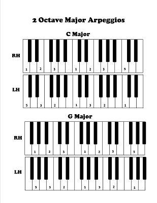 Discoveries Piano Studio: New Scale and Arpeggio Visual