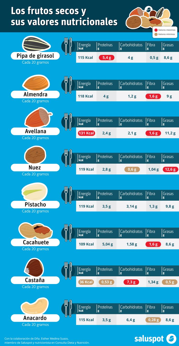 Infografía con los valores nutricionales de los frutos secos.