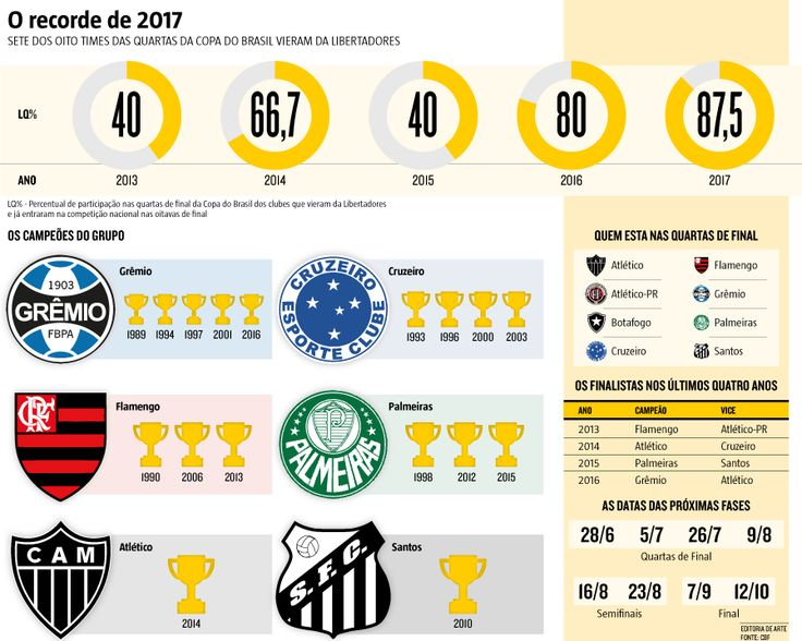 A próxima fase da competição nacional contará com finalistas das últimas quatro edições. Além disso, sete dos oito times que estão nas quartas de final vieram da Libertadores (05/07/2017) #CopaDoBrasil #Copa #Brasil #Quartas #Sorteio #QuartasDeFinal #Libertadores #Finalistas #Atlético #Galo #Cruzeiro #Flamengo #Grêmio #Botafogo #Santos #Palmeiras #AtléticoParanaense #Infográfico #Infografia #HojeEmDia